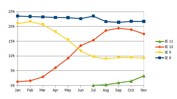 図表:IEのシェア推移
