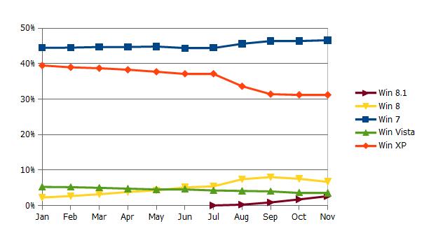 図表:WinOSのシェア推移
